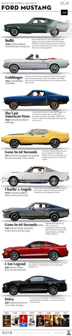 Ford Mustang in movies. Revista DON (iPad magazine)