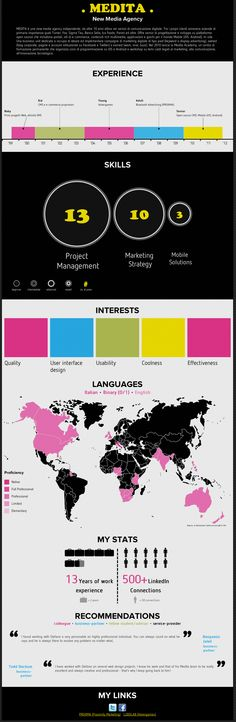 Il CV della mia società su visualize.me. Check it out!