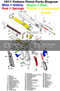 Free Online Assorted Firearms Manuals In 2020 Firearms Free Online Online