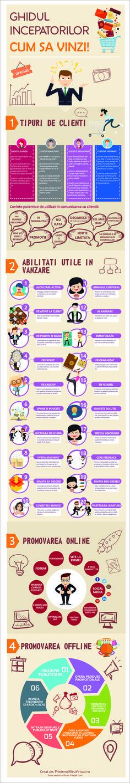 Ghidul incepatorilor - Cum sa vinzi Tipuri de clienti, Cuvinte puternice in conversatie, Abilitati necesare in vanzare, Promovare online, Promovare offline
