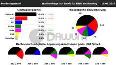 Wahlumfrage: Bundestagswahl (#btw) - Emnid - 15.01.2017