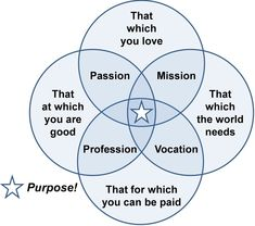 f25aa17664 This is a great venn diagram on figuring out your purpose in life and your  career