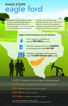 2012: Eagle Ford Shale Story Shale Gas, Oil Field, My Life Style, Oil And Gas, Economics, Fossil, Engineering, Eagle, Ford