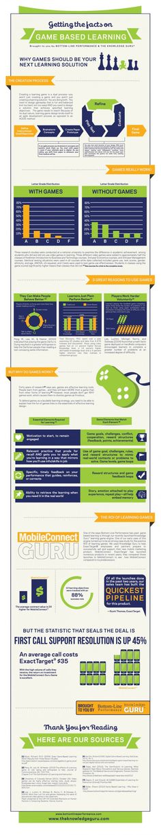 Getting the Facts on Game Based Learning Infographic