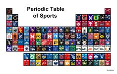 thoughts and musings: periodic table of sports