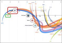 GIGAZINE | Opera・Safari・Firefoxなど、ウェブとブラウザの進歩の歴史をグラフィックで表現する「ウェブの進化」