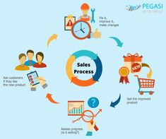 The Sales Flowcharts solution lets you create and display sales process maps, sales process workflows, sales steps, the sales process, and anything else involving sales process management. Process Map, Sales Process, Flow Chart Design, Tool Design, Sales And Marketing, Digital Marketing, Icon Meaning, First Site, Social Media Site