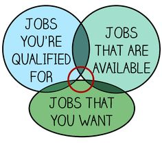 The key reason you're not close to actually getting a job. | 16 Charts That Explain Every Problem You Have Trying To Find A Job