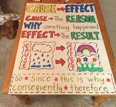 Cause and  Effect - great format for personal anchor charts. Students could choose from a larger list of signal words to write at the bottom. I can print off copies of the top for them to color themselves.