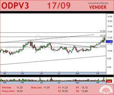 ODONTOPREV - ODPV3 - 17/09/2012 #ODPV3 #analises #bovespa