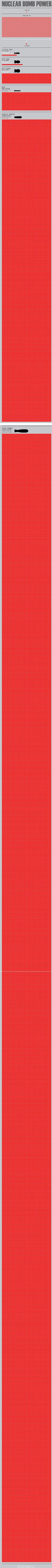 Nuclear bombs infographic by Maximilien Bode