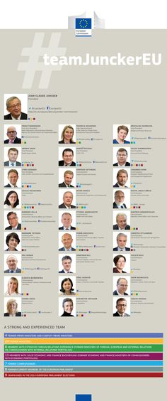 #teamJunckerEU Commission elected by the European Parliament on 22 October 2014