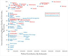 Who Scores the Best Embassies?  Political Donors vs. Foreign Service Officers, In a Chart.