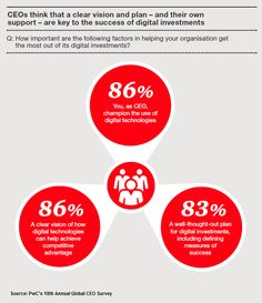 PwC's 18th Annual Global CEO Survey finds that a large majority of CEOs believes that a clear vision of how digital technologies can help achieve competitive advantage is important. Explore in PwC's CEO Insights. http://pwc.to/17VtsPP