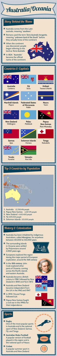 Our position in the world - a focus on facts about the continent of Australasia, and Australia's place in it.