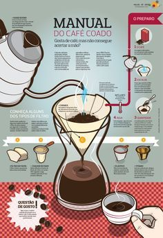 Manual do Café Coado | #Infografico #Coffee via @Mexido Restaurante Restaurante de Ideias
