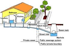 For over three decades, we have provided sewer and water line replacement and installation services to customers throughout the Northern Virginia, Washington DC, MD and DMV area. Contact us to schedule an estimate! Sewer Line Repair, Home Maintenance Schedule, Section Drawing, Sewage System, Main Street, Basin, Public, Ecology, Plumbing