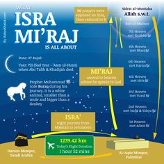 The Night Journey of Prophet Muhammad (peace be upon him). Isra (night journey from makkah to jerusalem) Miraj (Ascension to the heavens)