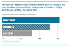 ROI of Emotional Marketing