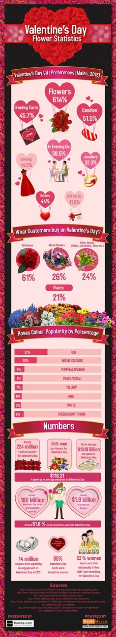 Valentine's Day Flower Statistics - Do you fancy an infographic? There are a lot of them online, but if you want your own please visit http://www.linfografico.com/prezzi/ Online girano molte infografiche, se ne vuoi realizzare una tutta tua visita http://www.linfografico.com/prezzi/