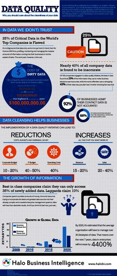 Data quality or why you should care about your data cleanliness Social Media Analytics, Data Analytics, Data Science, Computer Science, Master Data Management, Project Management, Data Cleansing, Machine Learning Deep Learning, Big Data Technologies