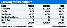 #Coffee Board projects record crop next season