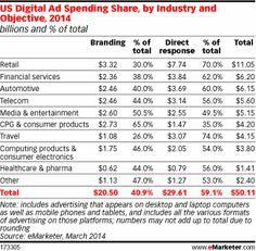 DirectResponse Tactics Take Majority of US Marketers Bdgts -   Mobile grows to over 35% of digital ad spending http://www.emarketer.com/Article/Direct-Response-Tactics-Take-Majority-of-US-Marketers-Budgets/1010852/2