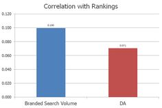 Rankings Correlation Study: Domain Authority vs. Branded Search Volume