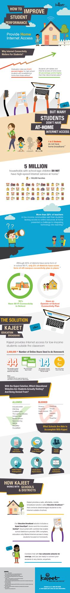 The How to Improve Student Performance Infographic Illustrates the impact home Internet access has on student success; emphasize the enormous size