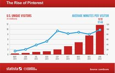 What is Pinterest and why should anyone care? (Econsultancy)