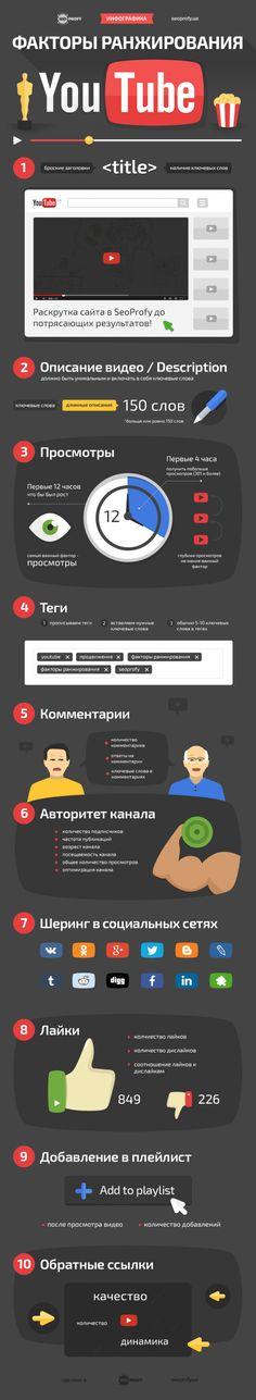 Факторы ранжирования в YouTube – Инфографика - SeoProfy