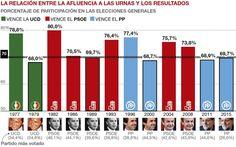 Vino y girasoles...: EL PP SUEÑA CON UNA GRAN ABSTENCIÓN DE VOTANTES.
