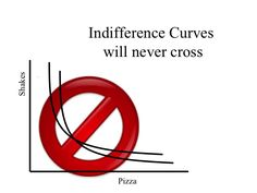 Indifference Curves will never cross