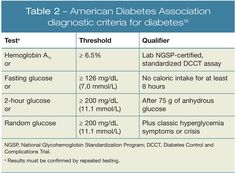 The American Diabetes Association (ADA) criteria for the diagnosis of diabetes Medical Pictures, Pa School, American Diabetes Association, Nursing Tips, Internal Medicine, Nervous System, Motivation, Learning