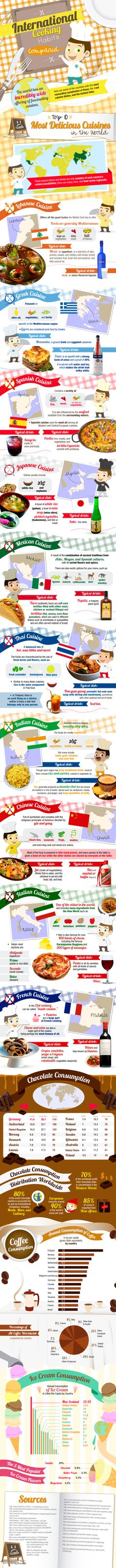 Love this Infographic : International Cooking Habits Compared