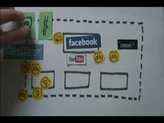 Visuel beskrivelse af sociale medier og læring