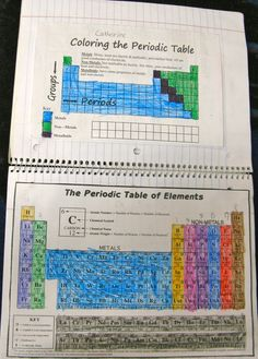Building a periodic table and more periodic table students periodic table notebook page urtaz