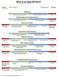 What is an Agile mindset? If you buy into the Agile propoganda. The truth is the. - What is an Agile mindset? If you buy into the Agile propoganda. The truth is these are important el - Agile Project Management, Project Management Templates, Program Management, Change Management, Business Management, Visual Management, Lean Development, Agile Software Development, Leadership