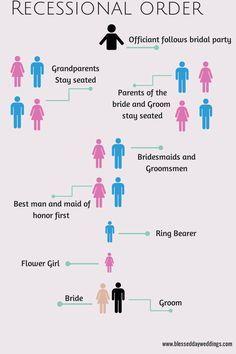 Afbeeldingsresultaat Voor Wedding Processional Order Wedding Processional Order Order Of Wedding Ceremony Wedding Processional