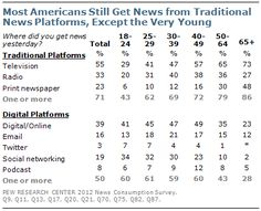 Most Americans (except those age 18 to 24) still get news from traditional news platforms