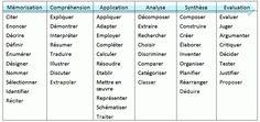 Tableau de la taxonomie de #bloom . Pour définir un objectif pédagogique en formation.  #formpro