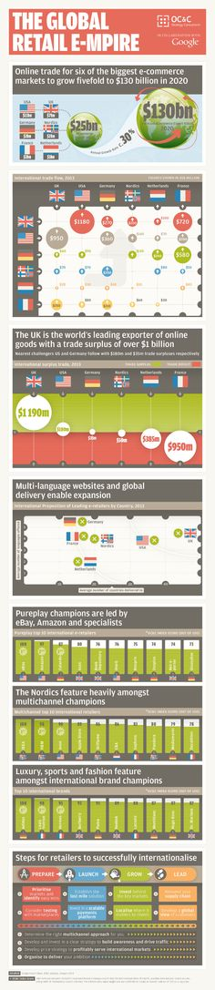 Raport Goolge: przyszłość e-commerce to międzynarodowa ekspansja http://evigo.pl/8971-raport-goolge-przyszlosc-e-commerce-miedzynarodowa-ekspansja/