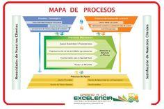 *·*·*·notas de clase*·*·*·: sesión 11: flujos de información y mapas de procesos