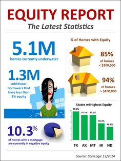 Aloha, Lance Owens (RS) here with LUVA Real Estate, Corelogic June 2015 news report shows of Homeowners have Equity, see infographic and numbers Property Real Estate, Real Estate News, Real Estate Investing, Dallas Fort Worth Texas, Home Equity, Home Ownership, Investment Property, Real Estate Marketing, The Borrowers
