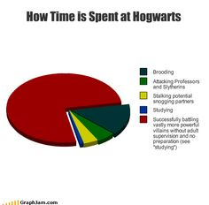 Time spent at Hogwarts. hittar lime is Smut at Hogwarts I Branding I Professors and Burt ems E Stalking potential snowing partners Studying Successful Harry Potter Puns, Harry Potter Universal, Harry Potter World, Hogwarts, Jm Barrie, Book Fandoms, Divergent, Pie Charts, Hunger Games