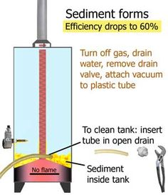 Clear instructions on Clean-sediment-out-of-water-heater. Home maintenance that … Clear instructions on Clean-sediment-out-of-water-heater. Home maintenance that should be done every 6 months. Home Renovation, Pex Plumbing, Plumbing Fixtures, Home Fix, Diy Home Repair, Thing 1, Home Repairs, Do It Yourself Home, Home Improvement Projects