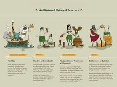 History of Beer!!