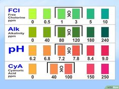 Pool Chemical Dosage Chart Pool Chemicals Swimming