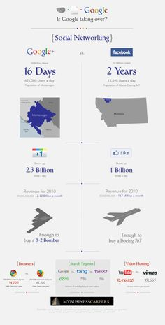 Is Google Taking Over? [INFOGRAPHIC] #Google #Facebook