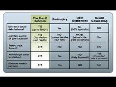 Credit Card Debt Elimination | Erase Debt - Debt Repudiation